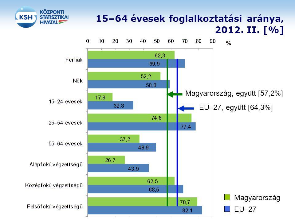 15–64 évesek foglalkoztatási aránya, 2012. II. [%]